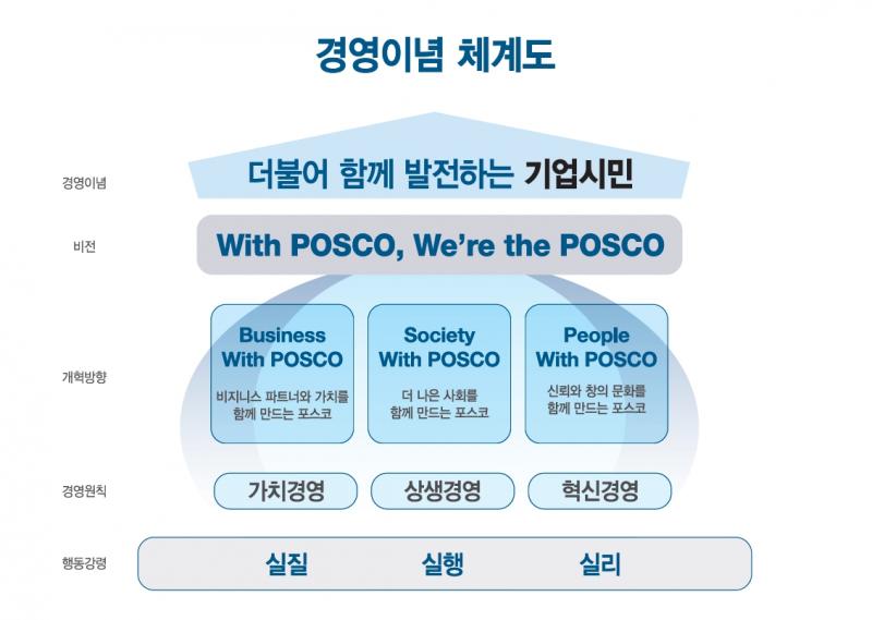 경영이념 체계도 경영이념 더불어 함께 발전하는 기업시민 비전 With POSCO, We're the POSCO 개혁방향 Business With POSCO 비즈니스 파트어와 가치를 함께 만드는 포스코 Society With POSCO 더 나은 사회를 함께 만드는 포스코 People With POSCO 신뢰와 창의 문화를 함께 만드는 포스코 경영원칙 가치경영 상생경영 혁신경영 행동강령 실질 실행 실리