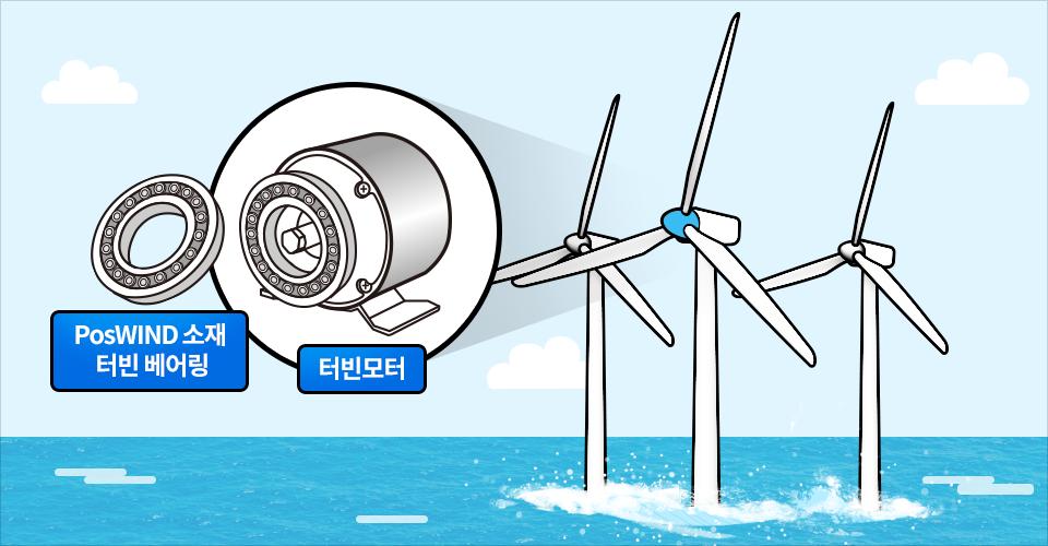 PosWIND PosMAC소재가 사용된 해상풍력발전기 터빈 베어링 일러스트