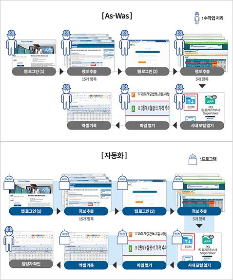 인공지능 전문가가 개발한 '원료시황 수집 자동화 프로그램' [As-Was] 웹로그인(1) -> 정보추출(15개 항목) -> 웹로그인(2) -> 정보추출(5개 항목) -> 사내포털열기 -> 파일열기 -> 엑셀기록(모든과정 수작업 처리) [자동화] 웹 로그인(1) -> 정보추출(15개 항목) -> 웹로그인(2) -> 정보 추출(5개 항목) -> 사내 포털 열기 -> 파일 열기 -> 엑셀 기록 까지 모두 자동화 -> 담당자 확인 과정만 거침
