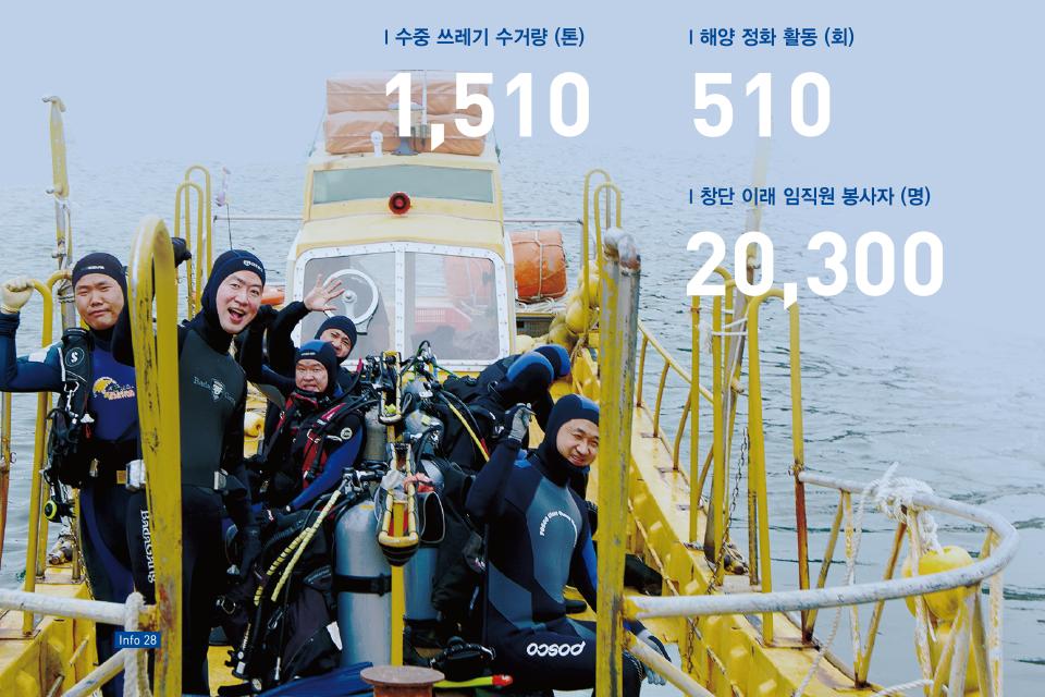 포스코 클린오션봉사단원들이 바다속 정화작업을 마치고 포즈를 취하고 있는 모습 수중쓰레기 수거량(톤) 1,510 해양정화활동(회) 510 창단 이래 임직원 봉사자(명) 20,300