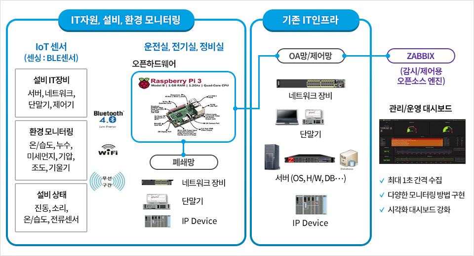 IT자원, 설비, 환경 모니터링. IoT 센서(센싱: BLE센서) 설비 IT장비: 서버, 네트워크, 단말기, 제어기. 환경모니터링: 온/습도, 누수, 미세먼지, 기압, 조도, 기울기. 설비 상태: 진동, 소리, 온/습도, 전류센서. 운전실, 전기실, 정비실: 오픈하드웨어, 폐쇄망, 네트워크 장비, 단말기, IP Device. 기존 IT 인프라: OA망/제어망, 네트워크 장비, 단말기, 서버(OS, H/W, DB 등), IP Device. ZABBIX(감시/제어용 오픈소스 엔진) 관리/운영/ 대시보드. 최대 1초 간격 수집. 다양한 모니터링 방법 구현. 시각화 대시보드 강화.