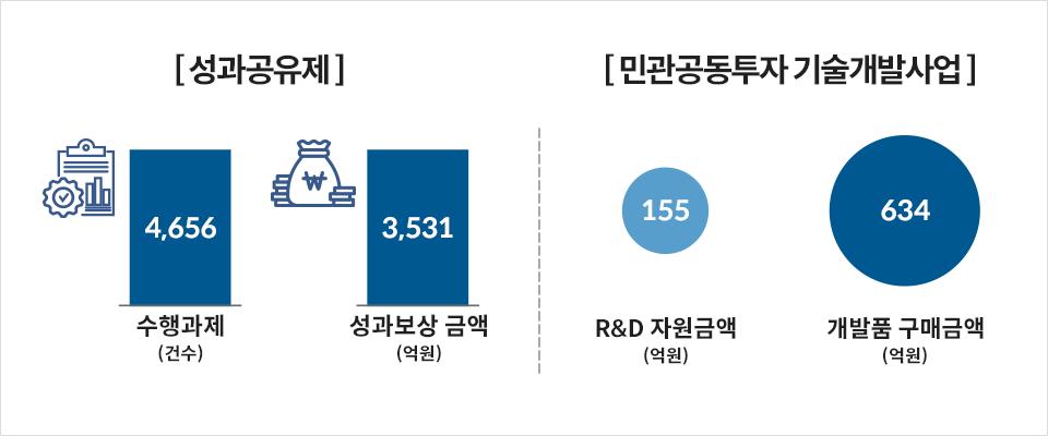 성과공유제: 4656건수의 수행과제, 3531억원의 성과보상 금액. 민관공동투자 기술개발사업: 155억원의 R&D 자원금액, 634억원의 개발품 구매금액.