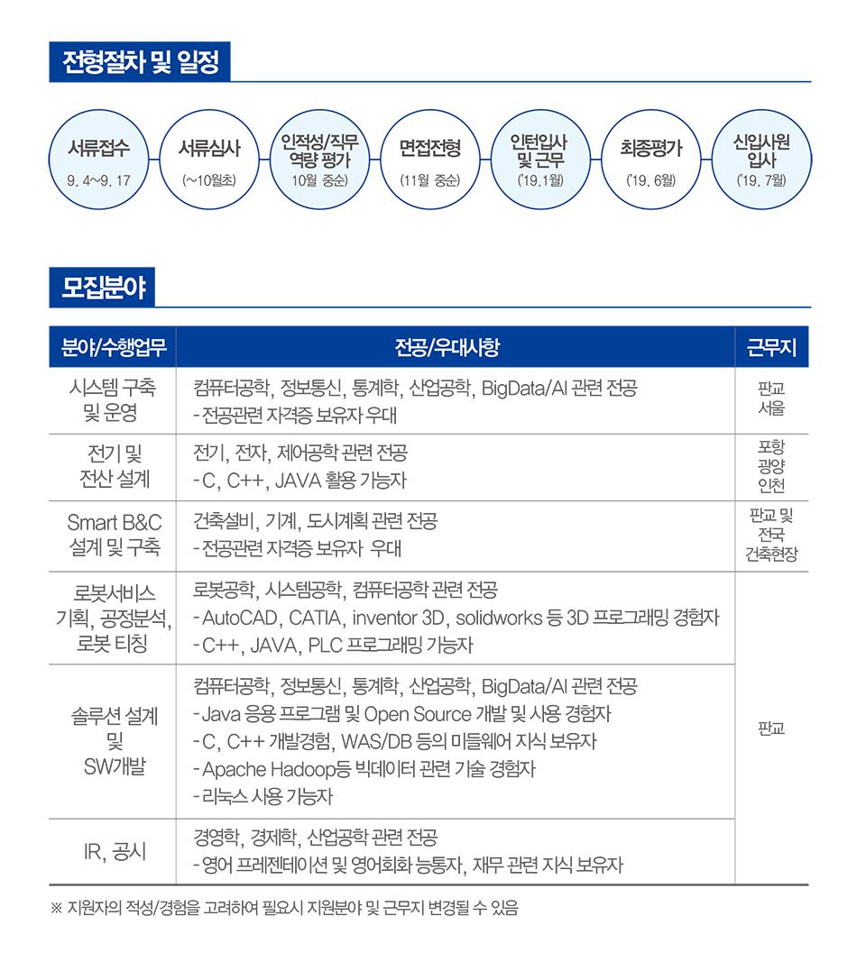 전형절차 및 일정: 서류접수(9.4~9.17) 서류심사(~10월초) 인적성/직무역량 평가(10월 중순) 면접전형(11월 중순) 인턴입사 및 근무('19.1월) 최종평가('19.6월) 신입사원 입사('19.7월) 모집분야. 분야/수행업무: 시스템 구축 및 운영. 전공/우대사항: 컴퓨터공학, 정보통신, 통계학, 산업공학, BigData/AI 관련 전공 -전공관련 자격증 보유자 우대. 근무지: 판교, 서울. 분야/수행업무: 전기 및 전산 설계. 전공/우대사항: 전기, 전자, 제어공학 관련 전공 -C, C++, JAVA 활용 가능자. 근무지: 포항, 광양, 인천. 분야/수행업무: Smart B&C 설계 및 구축. 전공/우대사항: 건축설비, 기계, 도시계획 관련 전공 -전공관련 자격증 보유자 우대. 근무지: 판교 및 전국 건축현장. 분야/수행업무: 로봇서비스 기획, 공정분석, 로봇 티칭. 전공/우대사항: 로봇공학, 시스템공학, 컴퓨터공학 관련 전공 -AutoCAD, CATIA, inventor 3D, solidworks 등 3D 프로그래밍 경험자 -C++, JAVA, PLC 프로그래밍 가능자. 근무지: 판교. 분야/수행업무: 솔루션 설계 및 SW개발. 전공/우대사항: 컴퓨터공학, 정보통신, 통계학, 산업공학, BigData/AI 관련 전공 -Java 응용 프로그램 및 Open Source 개발 및 사용 경험자 -C, C++ 개발경험, WAS/DB 등의 미들웨어 지식 보유자 -Apache Hadoop 등 빅데이터 관련 기술 경험자 -리눅스 사용 가능자. 근무지: 판교. 분야/수행업무: IR, 공시 전공/우대사항: 경영학, 경제학, 산업공학 관련 전공 -영어 프레젠테이션 및 영어회화 능통자, 재무 관련 지식 보유자. 근무지: 판교. *지원자의 적성/경험을 고려하여 필요시 지원분야 및 근무지 변경될 수 있음