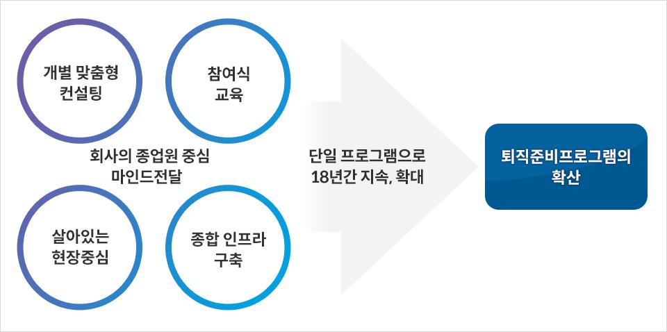 회사의 종업원 중심 마인드전달(개별 맞춤형 컨설팅, 참여식 교육, 살아있는 현장중심, 종합 인프라 구축) 단일 프로그램으로 18년간 지속, 확대 - 퇴직준비프로그램의 확산