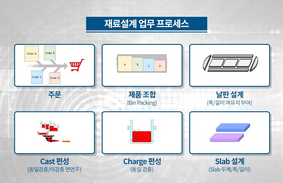 재료설계 업무 프로세스: 주문, 제품 조합(Bin Packing) 날판 설계(폭/길이 여유치 부여), Cast 편성(동일강종/이강종 연연주), Charge 편성(동일 강종), Slab 설계(Slab 두께/폭/길이)