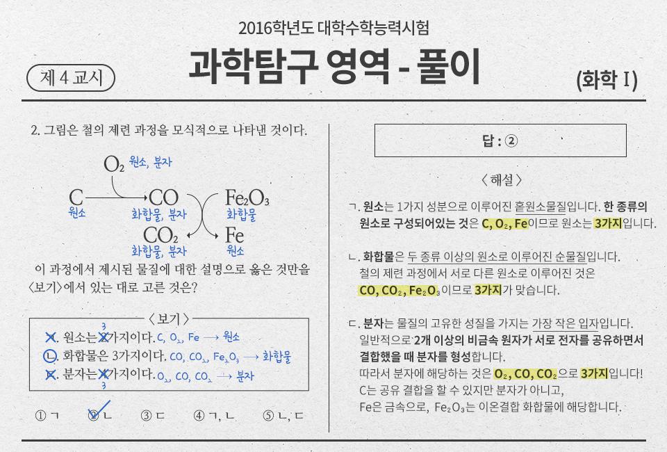 2016학년도 대학수학능력시험 과학탐구영역 풀이 제 4교시 화학1 답은 2번 해설 ㄱ. 원소는 1가지 성분으로 이루어지는 홑원소물질입니다. 한 종류의 원소로 구성되어있는 것은 C, O2, Fe이므로 원소는 3가지입니다. ㄴ.화합물은 두 종류 이상의 원소로 이루어진 순물질입니다. 철의 제련 과정에서 서로 다른 원소로 이루어진 것은 CO, Co2, Fe2, O3이므로 3가지가 맞습니다. ㄷ.분자는 물질의 고유한 성질을 가지는 가장 작은 입자입니다. 일반적으로 2개 이상의 비금속 원자가 서로 전자를 공유하면서 결합했을 때 분자를 형성합니다. 따라서 분자에 해당하는 것은 O2, CO, CO2으로 3가지입니다! C는 공유 결합을 할 수 있지만 분자가 아니고, Fe는 금속으로, Fe2O3는 이온결합 화합물에 해당합니다.