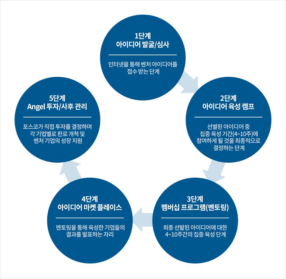 1단계 아이디어 발굴 및 심사 인터넷을 통해 벤처 아이디어를 접수 받는 단계 2단계 아이디어 육성 캠프 선별된 아이디어 중 집중 육성 기간인 4에서 10주에 참여하게 될 것을 최종적으로 결정하는 단계 3단계 멤버십 프로그램(멘토링) 최종 선발된 아이디어에 대한 4에서 10주간의 집중 육성 단계 4단계 아이디어 마켓 플레이스 멘토링을 통해 육성한 기업들의 결과를 발표하는 자리 5단계 Angel 투자 및 사후 관리 포스코가 직접 투자를 결정하며 각 기업별로 판로 개척 및 벤처 기업의 성장 지원