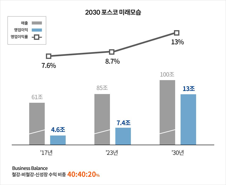 2030 포스코 미래모습 - 영업이익률: 17년 7.6%, 23년 8.7%, 30년 13% 매출: 17년 61조, 23년 85조, 30년 100조 영업이익: 17년 4.6조, 23년 7.4조, 30년 13조 Business Balance 철강-비철강-신성장 수익 비중 40:40:20%