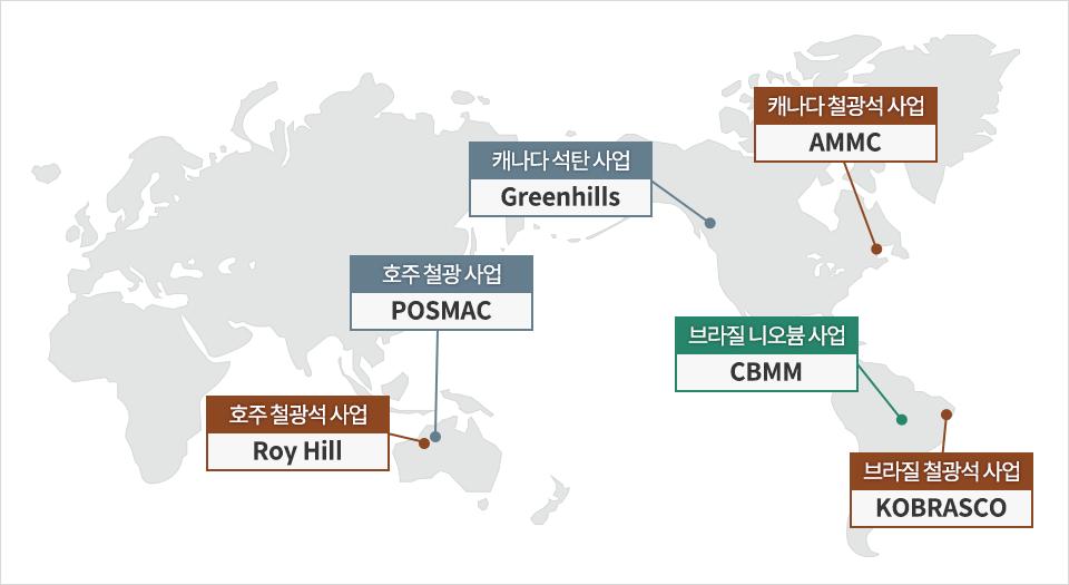포스코의 원료 개발 성공 사례 호주 철광석 사업 Roy Hill, 호주 철광 사업 POSMAC, 캐나다 석탄 사업 Greenhills, 캐나다 철광석 사업 AMMC, 브라질 니오븀 사업 CBMM, 브라질 철광석 사업 KOBRASCO