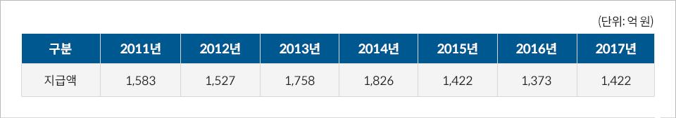 2011년 지급액 1,583억원 2012년 지급액 1,527억원 2013년 지급액 1,758억원 2014년 지급액 1,826억원 2015년 지급액 1,422억원 2016년 지급액 1,373억원 2017년 지급액 1,422억원