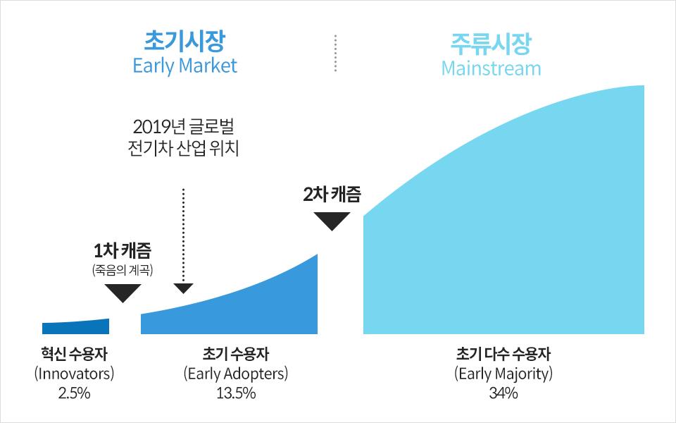 전기차의 죽음의 계곡 그래프- 초기시장 Early Market 혁신 수용자(Innovators)2.5% 1차 캐즘(죽음의 계곡)초기 수용자(Early Adopters)13.5% 2019년 글로벌 전기차 산업위치 2차캐즘 주류시장 Mainstream 초기 다수 수용자(Early Majority)34%