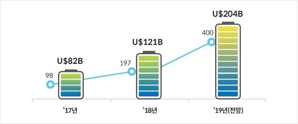 글로벌 전기차/배터리 시장-'17년 98만대 U$82B '18년 197만대 U$121B '19년(전망) 400만대 U$204B (단위:배터리 시장 규모(U$), 전기차 판매량(만대))