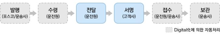 발행(포스코/운송사)->수령(운전원)->전달(운전원)->서명(고객사)->접수(운전원/운송사)->보관(운송사) Digital化에 의한 자동처리