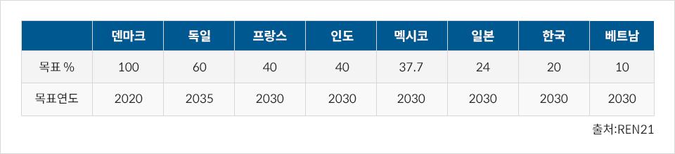 재생에너지 보급 목표 목표연도 목표 % 덴마크 2030 100% 독일 2035 60% 프랑스 2030 40% 인도 2030 40% 멕시코 2030 37.7% 일본 2030 24% 한국 2030 20% 베트남 2030 10% 출처: REN21