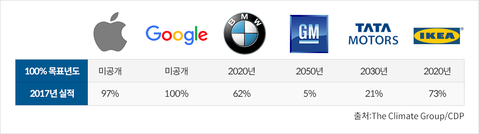 주요기업 재생에너지 전환 목표 100% 목표년도 2017년 실적 애플 미공개 97% 구글 미공개 100% BMW 2020년 62% GM 2050년 5% TATAMOTORS 2030년 21% IKEA 2020년 73% 출처: The Climate Group/CDP