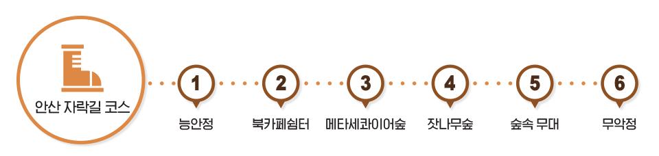 안산 자락길 코스 - 능안정 - 북카페쉼터 -메타세콰이어숲 - 잣나무숲 - 숲속 무대 - 무악정