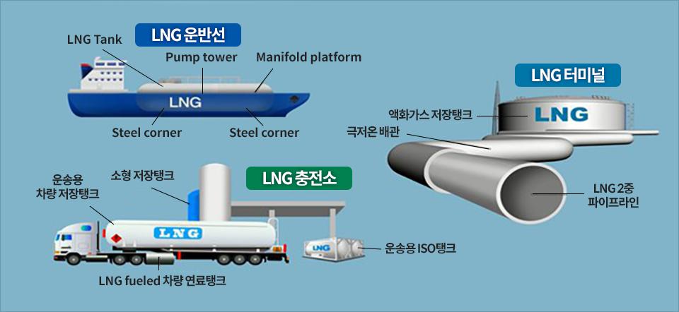 LNG(액화천연가스) 탱크용 신소재 '극저온용 고망간강'- 망망대해에 LNG 탱크가 있는 빨간선박 LNG 운반선 구조-선박 상부LNG Tank, Pump tower, Manifold platform 선박하부Steel corner, Steel corner LNG터미널 구조- 액화가스 저장탱크->그저온배관->LNG2중 파이프라인 LNG충전소 구조-소형저장탱크, 운송용ISO탱크, 운송용 차량 저장탱크, LNG Fueled 차량 연료탱크