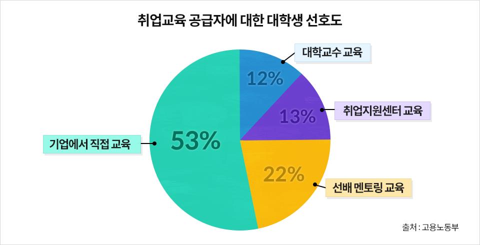 취업교육 공급자에 대한 대학생 선호도 원형 그래프- 기업에서 직접 교육 53% 선배 멘토링 교육 22% 취업지원센터 교육 13% 대학교수 교육 12% 출처:고용노동부