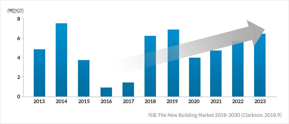 LNG carrier 발주 전망 그래프-2013년 5(백만GT) 2014년 7.5(백만GT) 2015년 3.9(백만GT) 2016년 1(백만GT) 2017년 1.5(백만GT) 2018년 6.5(백만GT) 2019년 7(백만GT) 2020년 3.9(백만GT) 2021년 5(백만GT) 2022년 5.7(백만GT) 2023년 7(백만GT) 자료:The New Building Market 2018-2030(Clarkson, 2018.9)