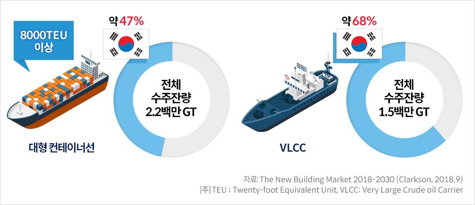 한국 대형 선박 수주잔량 보유 현황-대형 컨테이너선 8000TEU이상 전체 수주잔량 2.2천만GT 대한민국 47% VLCC 전체 수주잔량 1.5천만 GT 대한민국 약 68% 자료:The New Building Market 2018-2030(Clarkson, 2018.9)[주]TEU : Twenty-foot Equivalent Unit, VLCC: Very Large Crude oil Carrier