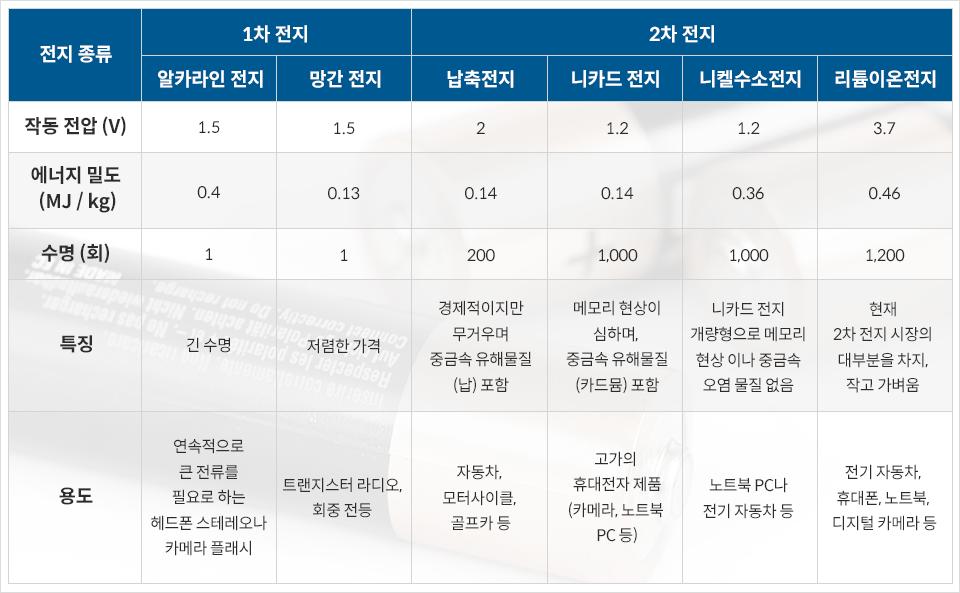 전지 종류별 특성 및 용도-전지 종류 작동 전압(V) 1차 전지 알카라인 전지 1.5 V 망간 전지 1.5 V 2차 전지 납축전지 2 V 니카드 전지 1.2 V 니켈수소전지 1.2 V 리튬이온전지3.7 V 에너지 밀도(MJ/kg) 알카라인 전지 0.4MJ/kg  망간 전지 0.13MJ/kg  납축전비 0.14MJ/kg  니카드 전지 0.14MJ/kg 니켈수소전지 0.36 MJ/kg 리튬이온전지 0.46 MJ/kg 수명(회) 알카라인 전지 1 회 망간 전지 1 회 납축전지 200 회 니카드 전지 1,000 회 니켈수소전지 1,000 회 리튬이온전지 1,200 회 특징 알카라인 전지 긴수면 망간전지 저렴한 가격 납축전지 경제적이지만 무거우며 중금속 유해물질 (납)포함 니카드 전지 메모리 현상이 심하며, 중금속 유해물질(카드뮴)포함 니켈수소전지 니카드 전지 개량형으로 메모리 현상이나 중금속 오염 물질 없음 리튬이오전지 현재 2차 전지 시장의 대부분을 차지, 작고 가벼움 용도 알카라인 전지 연속적으로 큰 절류를 필요로 하는 헤드폰 스테레오나 카메라 플래시 망간 전지 트랜지스터 라디오, 회중 전등 납축전지 자동차, 모터사이클, 골프카 등 니카드 전지 고가의 휴대전자 제품(카메라, 노트북 PC등) 니켈수소전지 노트북 PC나 전기 자동차 등 리튬이온전지 전기 자동차, 휴대폰 노트북, 디지털 카메라 등