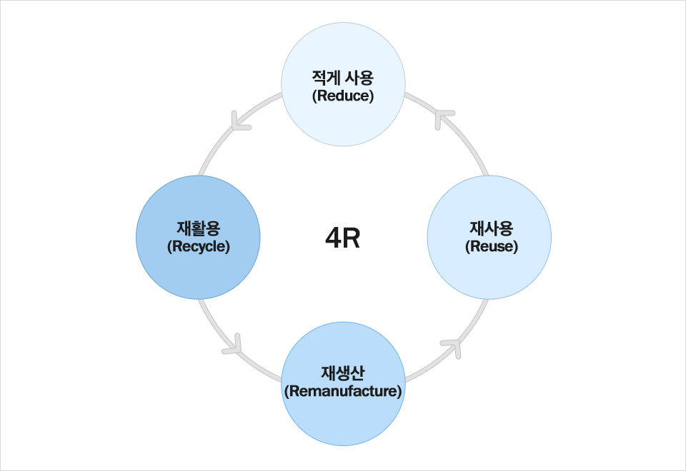 4R 재활용(recycle)→재생산(Remanufacture)→재사용(Reuse)→적게 사용(Reduce) 순환구조