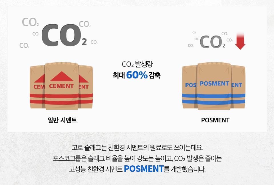 고로 슬래그는 친환경 시멘트의 원료로도 쓰이는데요 포스코그룹은 슬래그 비율을 높여 강도는 높이고, CO2 발생은 줄이는 고성능 친환경 시멘트 POSMENT를 개발했습니다. POSMENT는 CO2발생량이 일반 시멘트 대비 최대 60%감축됩니다.
