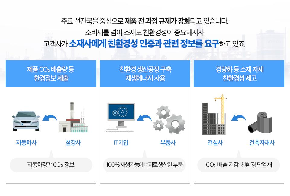 주요 선진국을 중심으로 제품 전 과정 규제가 강화되고 있습니다. 소비재를 넘어 소재도 친환경성이 중요해지자 고객사가 소재사에게 친환경성 인증과 관련 정보를 요구하고 있죠. 철강사는 자동차사에 자동차강판 CO2 정보를 제출하고(제품 CO2 배출량 등 환경정보 제출) 부품사는 IT기업에 100% 재생가능에너지로 생산한 부품을 공급하며(친환경 생산공정 구축, 재생에너지 사용), 건축자재사는 건설사에 CO2 배출 저감 친환경 단열재를 공급합니다(경량화 등 소재 자체 친환경성 제고)
