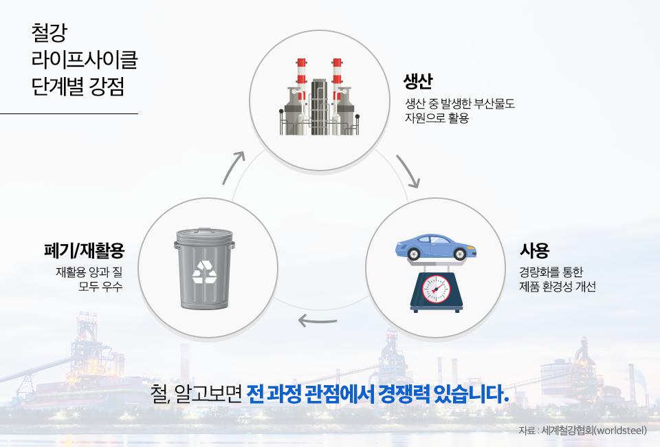 철강 라이프사이클 단계별 장점으로는 생산 중 발생한 부산물도 자원으로 활용하고 사용할 때는 경량화를 통한 제품 환경성 개전이 가능한 점, 폐기/재활용 때에는 재활용 양과 질 모두 우수하다는 것입니다. 이렇게 철은 알고보면 전 과정 관점에서 경쟁력 있습니다. 자료 : 세계철강협회(worldsteel)