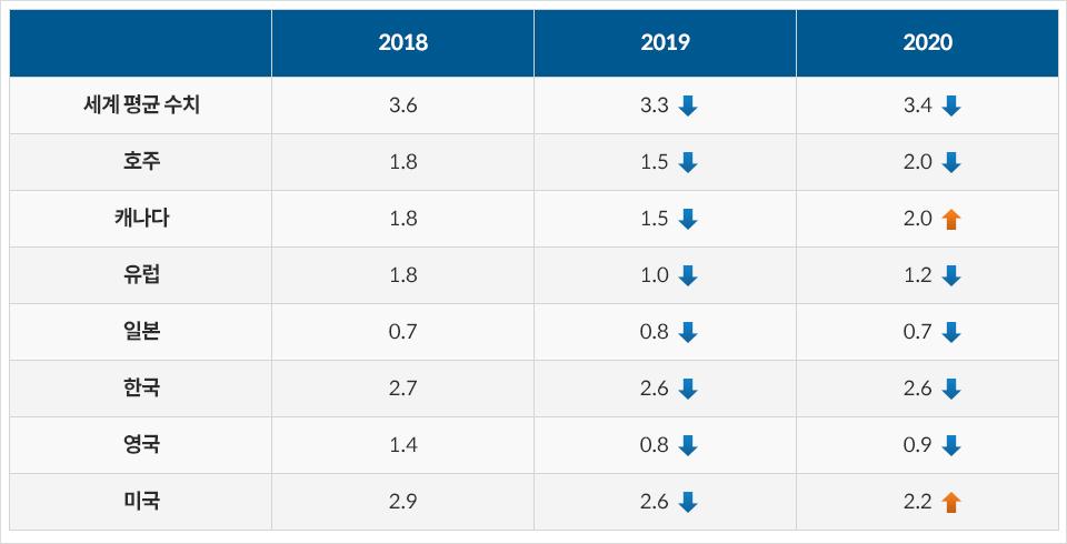 YoY 성장률표. (출처: OECD). (세계 평균 수치 2018년 3.6 2019년 3.3 2020년 3.4, 호주 2018년 1.8 2019년 1.5 2020년 2.0, 캐나다 2018년 1.8 2019년 1.5 2020년 2.0, 유럽 2018년 1.8 2019년 1.0 2020년 1.2, 일본 2018년 0.7 2019년 0.8 2020년 0.7, 한국 2018년 2.7 2019년 2.6 2020년 2.6, 영국 2018년 1.4 2019년 0.8 2020년 0.9, 미국 2018년 2.9 2019년 2.6 2020년 2.2