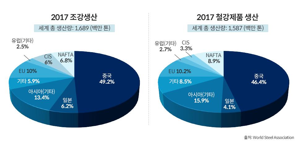 2017 조강생산 그래프. (세계 총 생산량: 1,689(백만 톤). 중국 49.2% 일본 6.2% 아시아(기타) 13.4% 기타 5.9% EU10% 유럽(기타) 2.5% CIS(Commonwealth of Independent States) 6% NAFTA 6.8%). 2017 철강제품 생산 그래프(세계 총 생산량 1,587(백만 톤) 중국 46.4% 일본 4.1% 아시아(기타) 15.9% 기타 8.5% EU 10.2% 유럽(기타) 2.7% CIS 3.3% NAFTA 8.9%). 출처 world steel Association