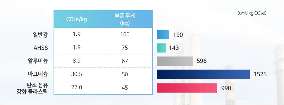 일반강 1.9 CO2e/kg 부품무게 100 kg, 190 kg CO2e/kg, AHSS 1.9 CO2e/kg, 75 kg, 143 kg CO2e/kg, 알루미늄 8.9 CO2e/kg, 67 kg, 596 kg CO2e/kg, 마그네슘 30.5 CO2e/kg, 50 kg, 1525 kg CO2e/kg, 탄소섬유 강화 플라스틱 22 CO2e/kg, 45 kg, 990 kg CO2e/kg