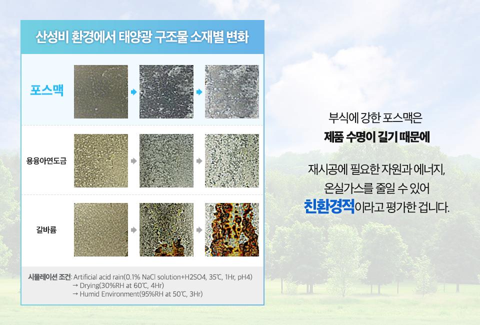 산성비 환경에서 태양광 구조물 소재별 변화 사진(시뮬레이션 조건 Artificial acid rain(0.1% NaCl solution+H2SO4, 35°C, 1Hr, pH4))-(Drying(30%RH at 60°C, 4Hr))-(Humid Environment(95%RH at 50°C, 3Hr)). 포스맥과 용융아연도금, 갈바륨 중 갈바륨이 가장 부식이 심했고 포스맥이 부식정도가 가장 낮았다. 부식에 강한 포스맥은 제품 수명이 길기 때문에 재시공에 필요한 자원과 에너지, 온실가스를 줄일 수 있어 친환경적이라고 평가한 겁니다.