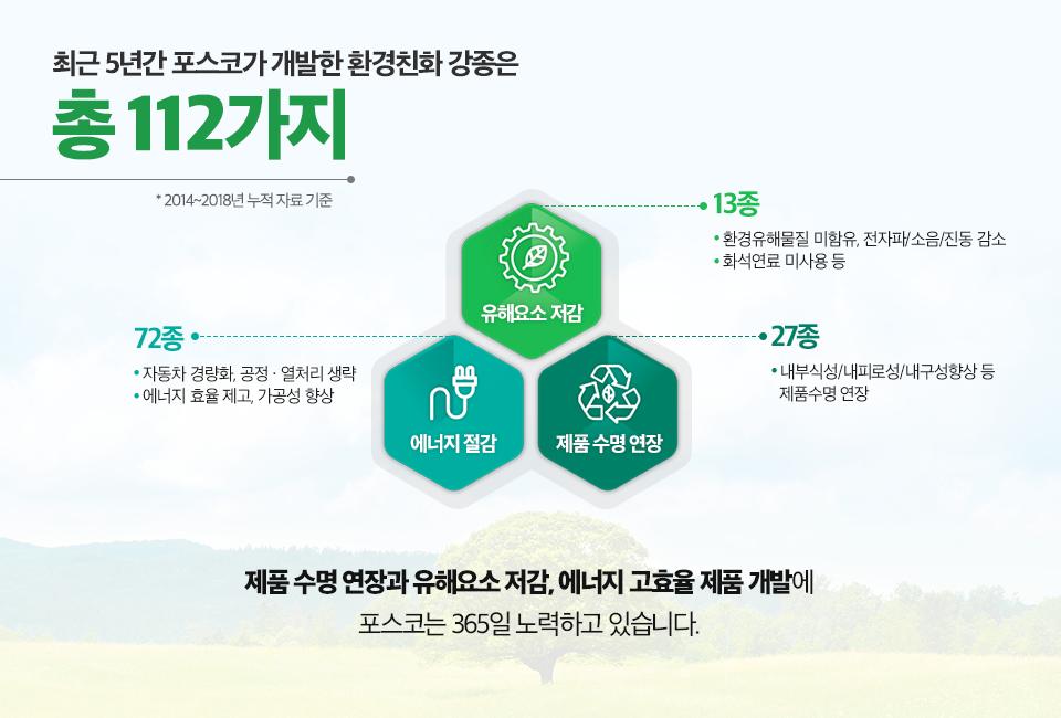 최근 5년간 포스코가 개발한 환경친화 강종은 총 112가지(2014~2018년 누적 자료 기준). 유해요소 저감 13종(환경유해물질 미함유, 전자파/소음/진동 감소, 화석연료 미사용 등). 에너지 절감 72종(자동차 경량화, 공정 및 열처리 생략, 에너지 효율 제고, 가공성 향상), 제품 수명 연장 27종(내부식성/내피로성/내구성향상 등 제품수명 연장), 제품 수명 연장과 유해요소 저감, 에너지 고효율 제품 개발에 포스코는 365일 노력하고 있습니다.