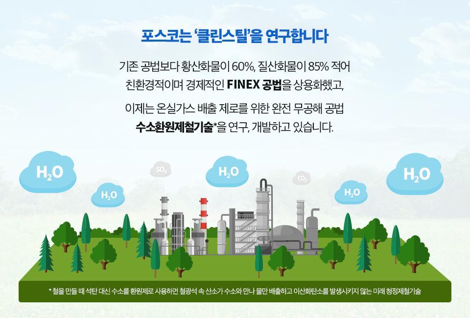 H2O가 적힌 구름 아래 숲과 친화되어 있는 공장 그림. (포스코는 '클린스틸'을 연구합니다. 기존 공법보다 황산화물이 60%, 질산화물이 85% 적어 친환경적이며 경제적인 FINEX 공법을 상용화했고, 이제는 온실가스 배출 제로를 위한 완전 무공해 공법 수소환원제철기술(철을 만들 때 석탄 대신 수소를 환원재로 사용하면 철광석 속 산소가 수소와 만나 물만 배출하고 이산화탄소를 발생시키지 않는 미래 청정제철기술)을 연구, 개발하고 있습니다.)