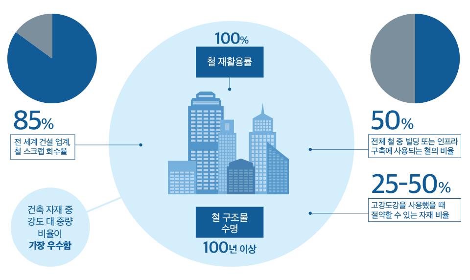 전 세계 건설 업계, 철 스크랩 회수율, 철 재활용률 100%, 전체 철 중 빌딩 또는 인프라 구축에 사용되는 철의 비율 50%, 고강도강을 사용했을 때 절약할 수 있는 자재 비율 25-50%, 철 구조물 수명 100년 이상, 건축 자재 중 강도 대 중량 비율이 가장 우수함