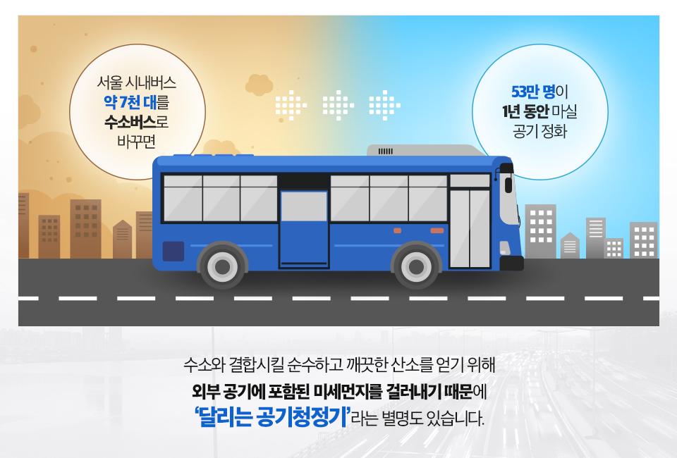 수소버스가 달려가며 미세먼지 가득한 도시가 정화되는 그림. (서울 시내버스 약 7천 대를 수소버스로 바꾸면, 53만 명이 1년 동안 마실 공기 정화. 수소와 결합시킬 순수하고 깨끗한 산소를 얻기 위해 외부 공기에 포함된 미세먼지를 걸러내기 때문에 '달리는 공기청정기'라는 별명도 있습니다.)