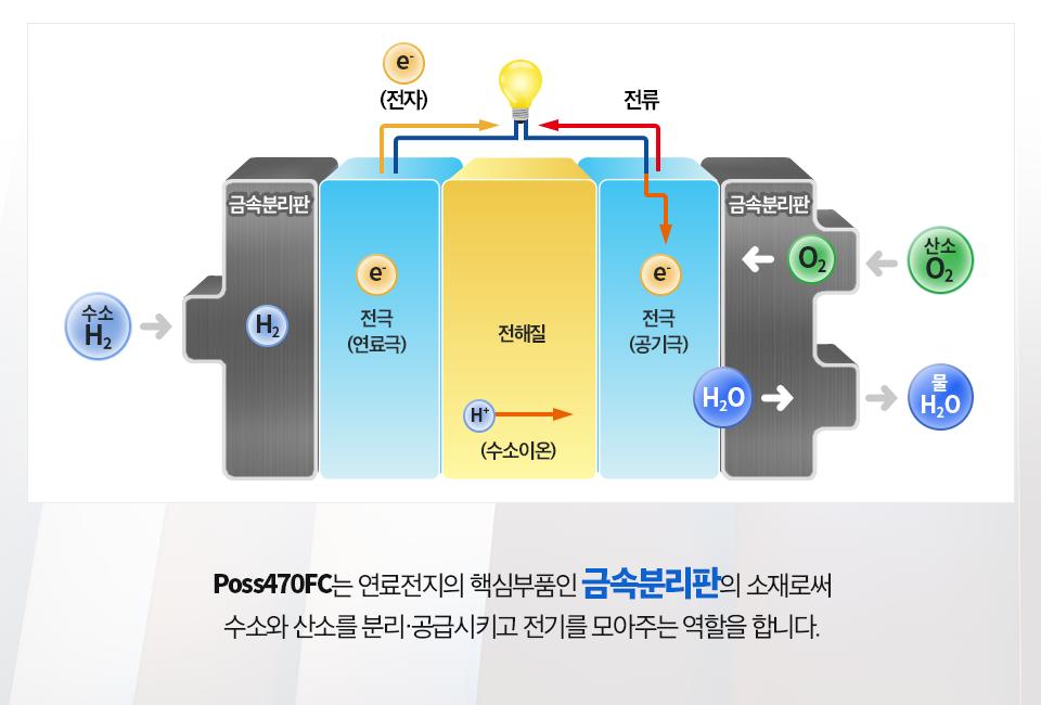 연료전지의 원리 그림, (금속분리판/전극(연료극)/전해질/전극(공기극)/금속분리판의 구성.오른쪽의 금속분리판을 통해 들어온 H2(수소)는 전극(연료극)에서 수소이온(H+)과 전자(e-)로 나뉘어 전자(e-)는 에너지를 만들고 전극(공기극)으로 가서 반대쪽 금속분리판에서 들어온 산소(O2)와 만나 음이온이 됩니다. .이 후 전해질을 통해 전극(공기극)으로 온 수소이온(H+)과 음이온이 만나 물(H2O)이 생성되며 금속분리판을 통해 배출됩니다. Poss470FC는 연료전지의 핵심부품인 금속분리판의 소재로써 수소와 산소를 분리,공급시키고 전기를 모아주는 역할을 합니다.