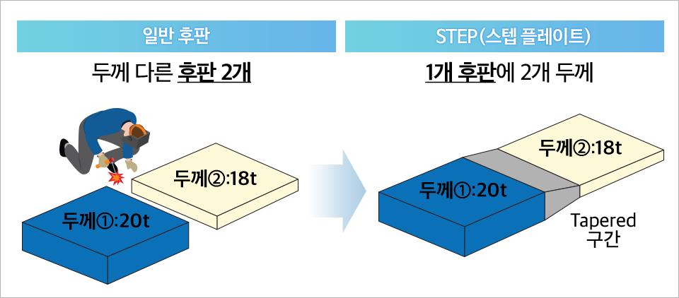 인반 후판 두께 다른 후판 2개 두께1 20톤 두께2 18톤, STEP(스텝 플레이트) 1개 후판에 2개 두께 두께1 20톤 두께2 18톤 Tapered 구간