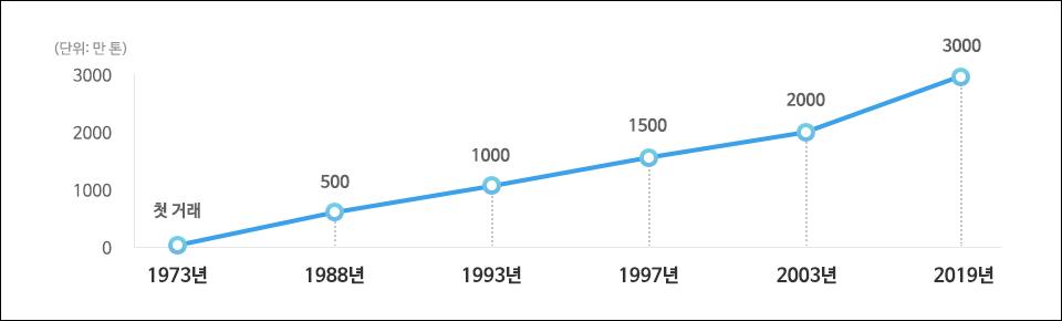 포스코-동부제철 열연제품 누적 거래량 그래프 (1973년 첫 거래 1988년 500만 톤 1993년 1000만 톤 1997년 1500만 톤 2003년 2000만 톤 2019년 3000만 톤)
