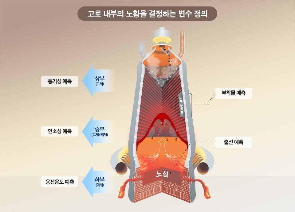 고로 내부의 노황을 결정하는 변수 정의 설명 이미지. 상부(고체)에서는 통기성을 예측하고, 중부(고체+액체)에서는 연소성을 예측, 하부(액체)에서는 용선온도를 예측한다. 용광로 내부에 노체 부착물로도 예측을 하며, 용광로 최하단 노심에서는 출선 예측을 한다.