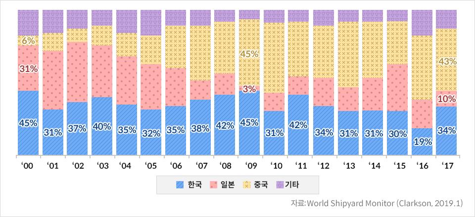 한중일 수주 비중 추이-한국 '00년 45% '01년 31% '02년 37% '03년 40% '04년 35% '05년 32% '06년 35% '07년 38% '08년 42% '09년 45% '10년 31% '11년 42% '12년 34% '13년 31% '14년 31% '15년 30% '16년 19% '17년 34% 일본 '00년 31% '01년 '09년 3% '17년 10% 중국 '00년 6% '09년 45% '17년 43% 자료:World Shipyard Monitor (Clarkson, 2019.1)