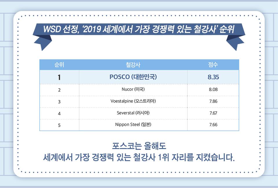 WSD 선정, '2019 세계에서 가장 경쟁력 있는 철강사' 순위, 1위 포스코(대한민국) 점수 8.35, 2위 Nucor(미국) 점수 8.08, 3위 Voestalpine(오스트리아) 점수 7.86, 4위 Severstal(러시아) 점수 7.67, 5위 Nippon Steel(일본) 점수 7.66, 포스코는 올해도 세계에서 가장 경쟁력 있는 철강사 1위 자리를 지켰습니다.