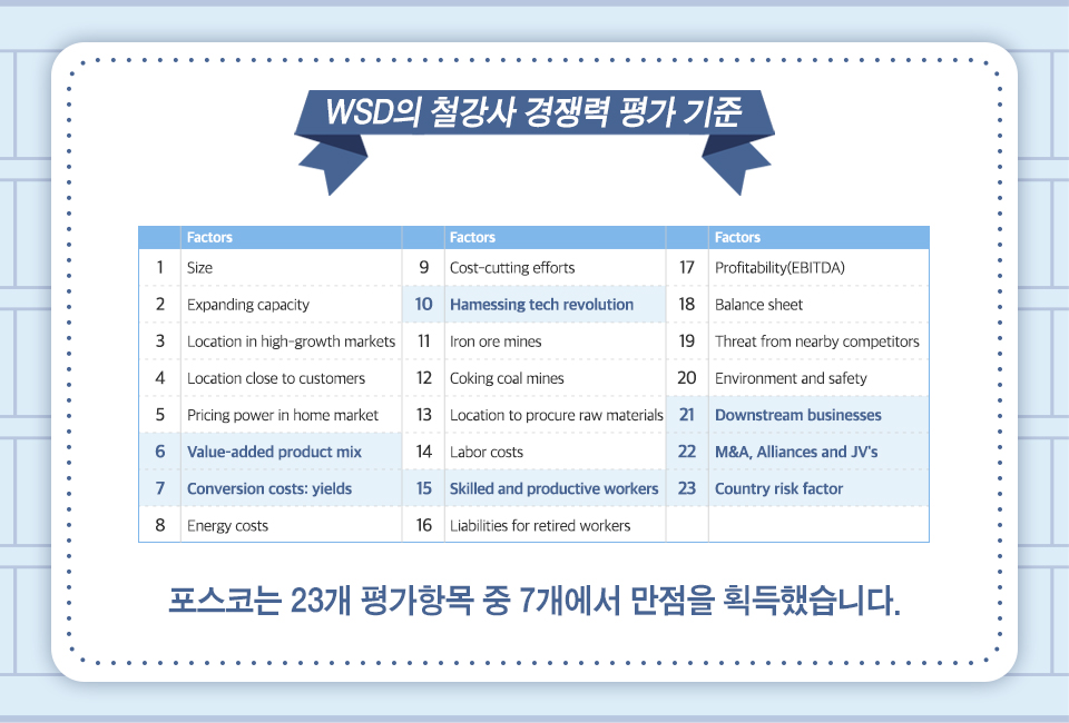 WSD의 철강사 경쟁력 평가 기준, Size, Expanding capacity, Location in high-growth markets, Location close to customers, Pricing power in home market, Value-added product mix, Conversion costs: yields, Energy costs, Energy costs, Hamessing tech revolution, Iron ore mines, Coking coal mines, Location to procure raw materials, Labor costs, Skilled and productive workers, Liabilities for retired workers, Profitability(EBITDA), Balance sheet, Threat from nearby competitors, Environment and safety, Downstream businesses, M&A, Alliances and JV's, Country risk factor, 포스코는 23개 평가항목 중 7개에서 만점을 획득하고 타 항목에서도 고득점을 얻었습니다.