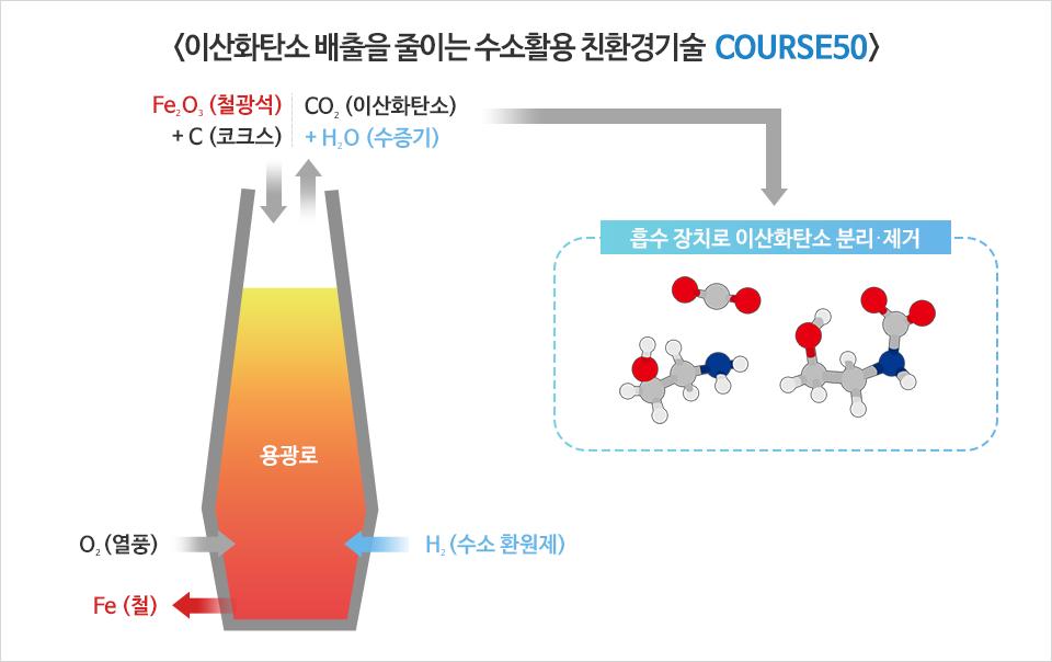 <이산화탄소 배출을 줄이는 수소활용 친환경기술 COURSE50> Fe2O3(철광석) + C(코크스) CO2(이산화탄소)+H2O(수증기) 용광로 O2(열풍) Fe(철) H2(수소  환원제) 흡수 장치로 이산화탄소 분리 및 제거