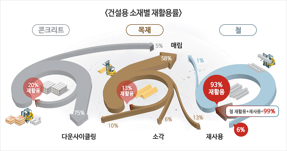 <건설용 소재별 재활용률> 콘크리트 20% 재활용 75% 다운사이클링 5% 매립 목재 13% 재활용 10% 다운사이클링 6% 소각 13% 재사용 58% 매립 철 93% 재활용 철 재활용+재사용=99% 6% 재사용