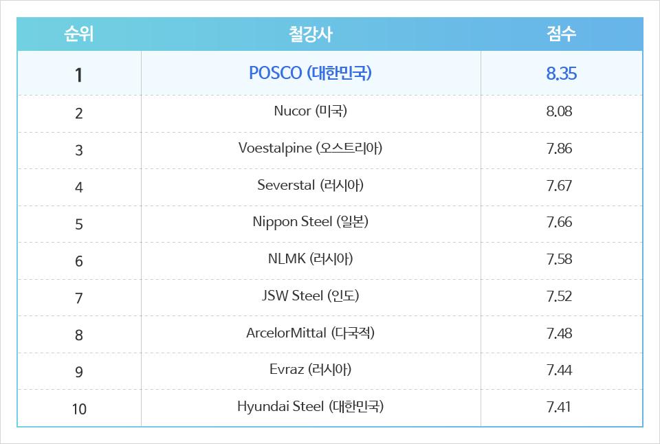 순위 철강사 점수 1 POSCO(대한민국) 8.35 2 Nucor(미국) 8.08 3 Voestalpine(오스트리아) 7.86 4 Severstal(러시아) 7.67 5 Nippon Steel(일본) 7.66 6 NLMK(러시아) 7.58 7 JSW Steel(인도) 7.52 8 ArcelorMittal(다국적) 7.48 9 Evraz(러시아) 7.44 10 Hyundai Steel(대한민국) 7.41
