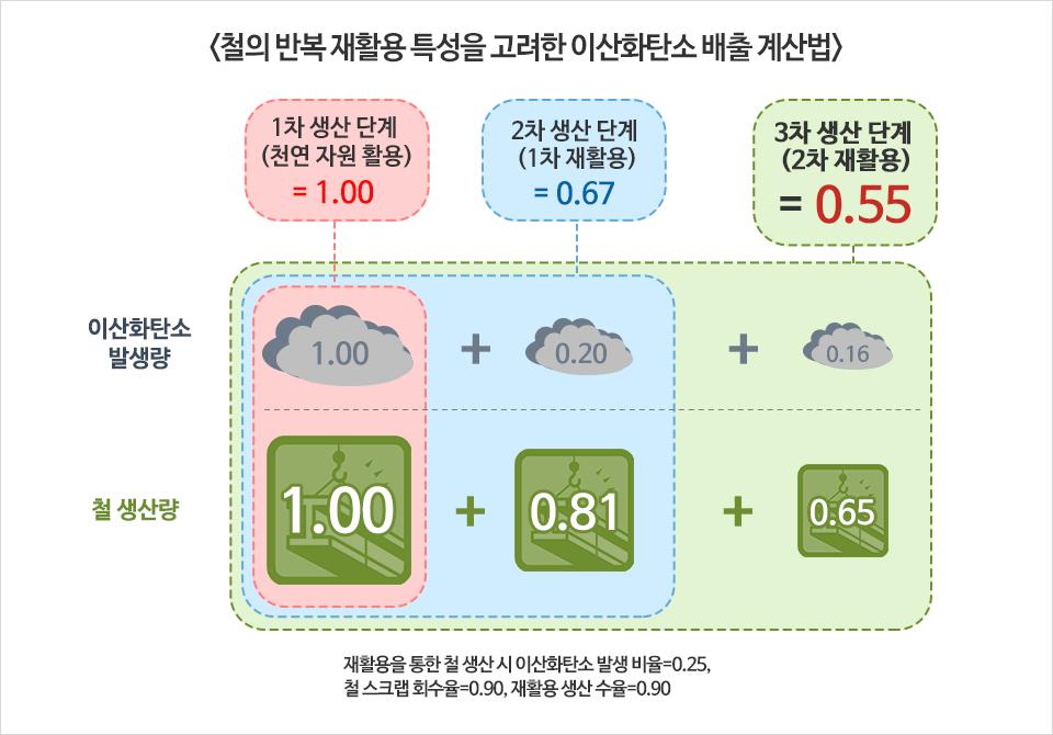 <철의 반복 재활용 특성을 고려한 이산화탄소 배출 계산법> 1차 생산 단계(천연 자원 활용)=1.00 2차 생산 단계(1차 재활용)=0.67 3차 생산 단계(2차 재활용)=0.55 이산화탄소 발생량 1.00+0.20+0.16 철 생산량 1.00+0.81+0.65 재활용을 통한 철 생산 시 이산화탄소 발생 비율=0.25, 철 스크랩 회수율=0.90, 재활용 생산 수율=0.90