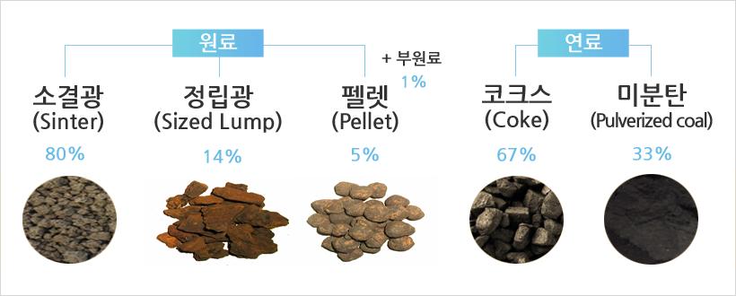 원료 소결광(Sinter) 80% 정립광(Sized Lump) 14% 펠렛(Pellet) 5%+부원료 1% 연료 코크스(Coke) 67% 미분탄(Pulverized coal) 33%