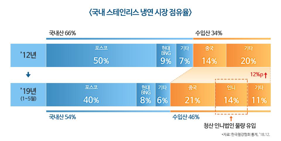 국내 스테인리스 냉연 시장 점유율 그래프. 1.2012년. 포스코 50%, 현대BNG 9%, 기타7%, 국내산 총 66%. 중국 14%, 기타 20%, 수입산 총 34%. 2.2019년 1월에서 5월. 포스코 40%, 현대BNG 8%, 기타 6%, 국내산 총 54%. 중국 21%, 인니(청산 인니법인 물량 유입) 14%, 기타 11%, 수입산 총 46%.  자료 한국철강협회 통계, 2018년 12월